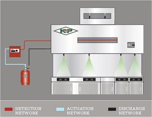 Fire Suppression Systems | Artius Property Protection Ltd